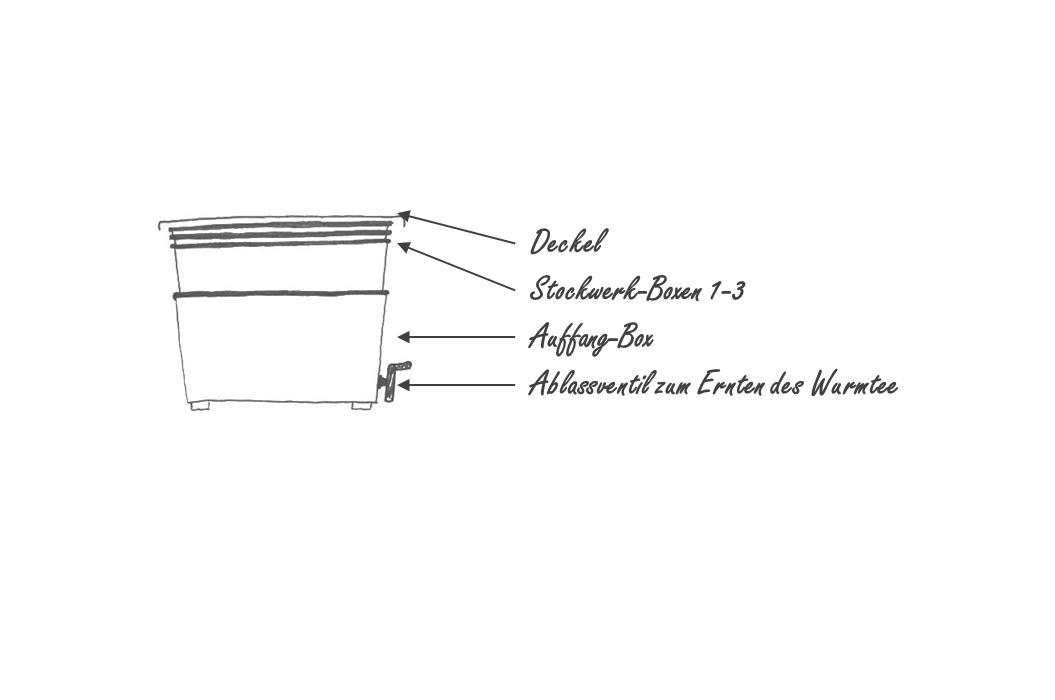 anleitung zum betreiben einer wurmfarm kompostherstellung. Black Bedroom Furniture Sets. Home Design Ideas