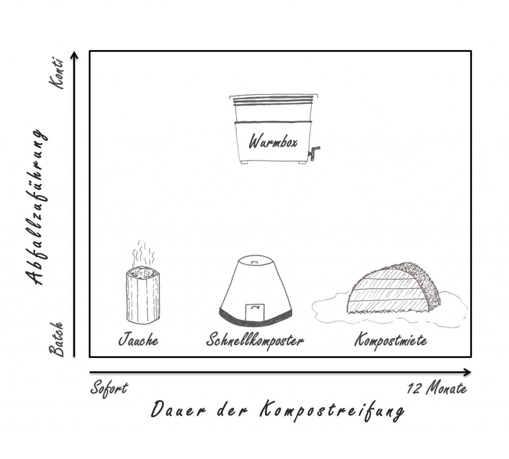 Kompostverfahren - Kontinuierlich vs Batch